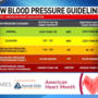 Sinclair Cares: New blood pressure guidelines