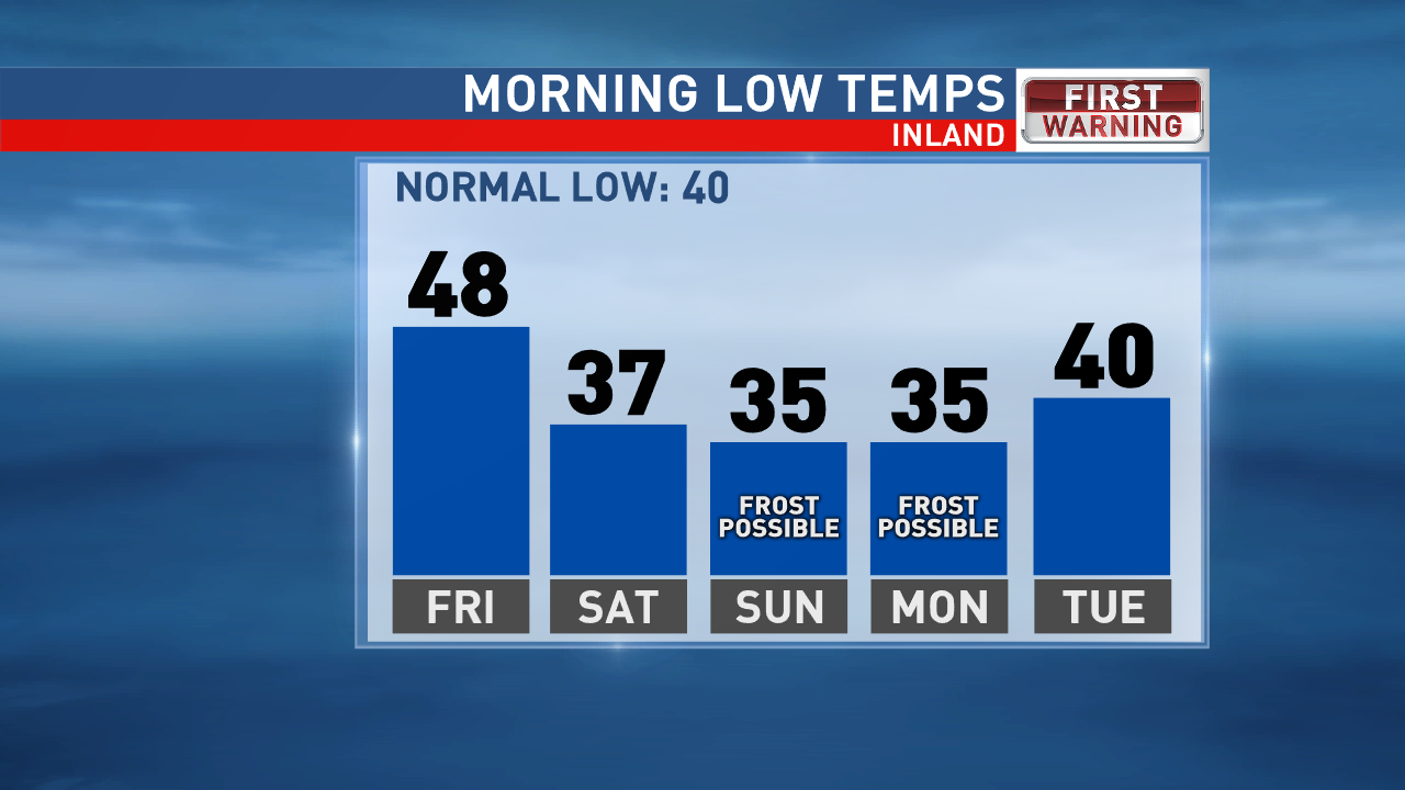 Inland Low Temps