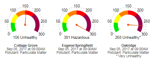 Lane Regional Air Protection Authority air quality index showed air quality hit extremely unhealthy levels at times due to wildfire smoke.<p></p>