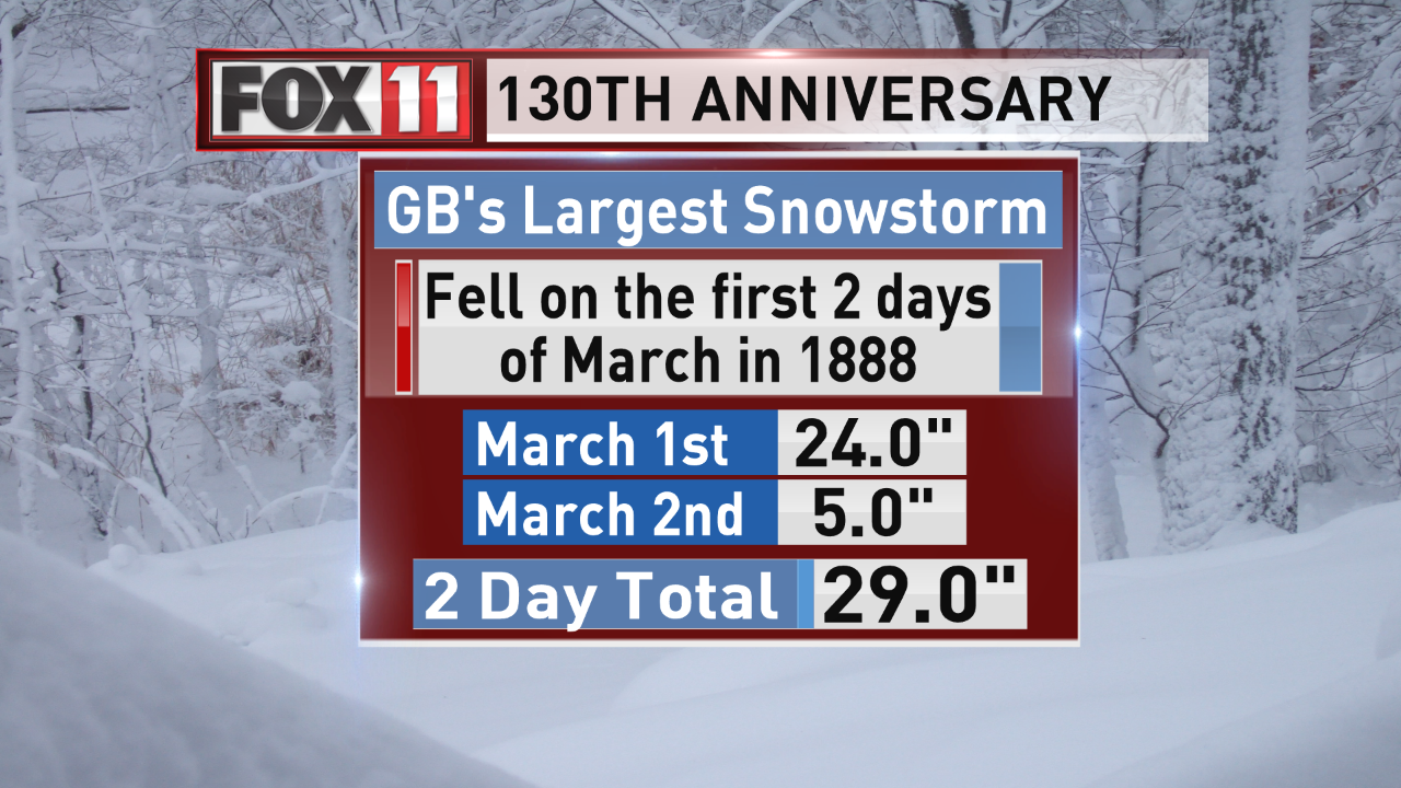 Green Bay's largest snowstorm (WLUK)<p></p>