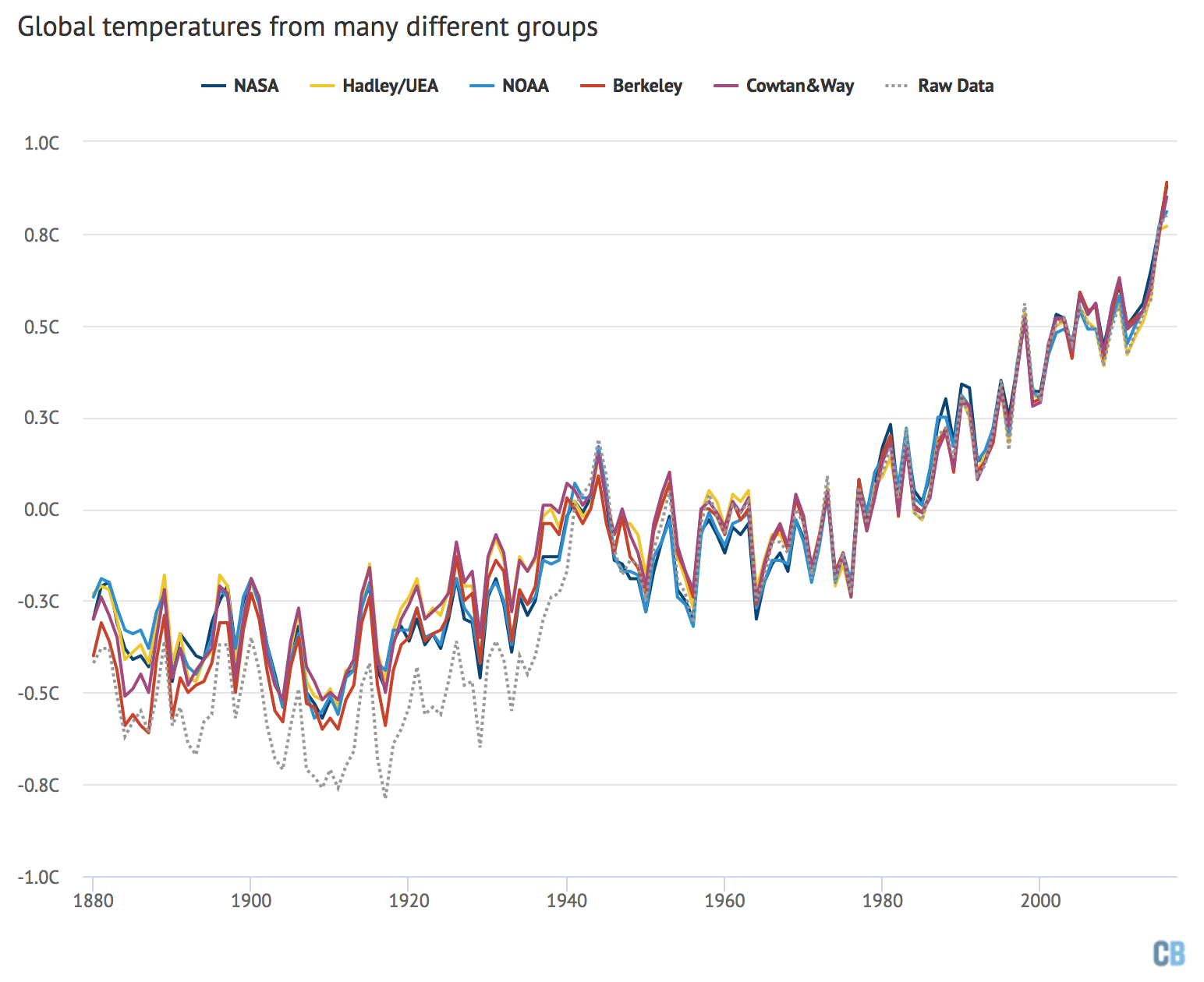 Global Temp Comparison, 1880-2016.png